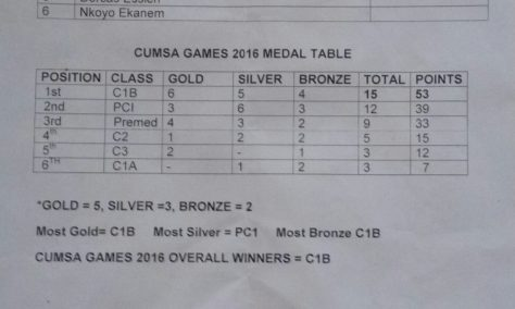 CUMSA Games 2016 Medal Table