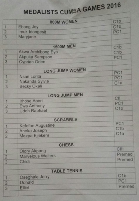 CUMSA Games 2016 Medalist Table